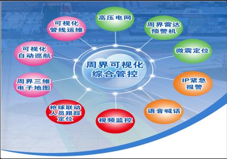 周界三维可视化综合管控系统